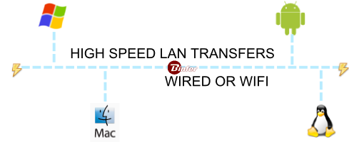 high speed lan transfers