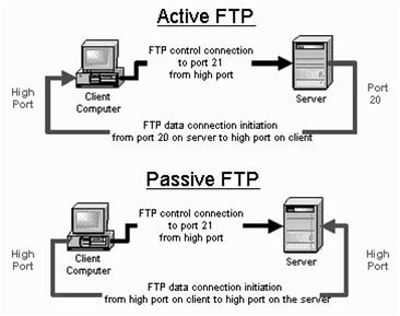 FTP Alternative Using Binfer Active vs Passive FTP