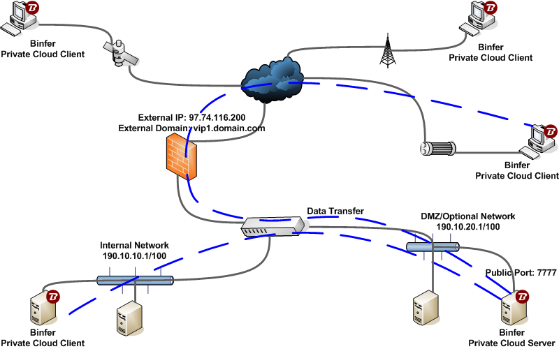 private-cloud-behind-firewall-dmz.png