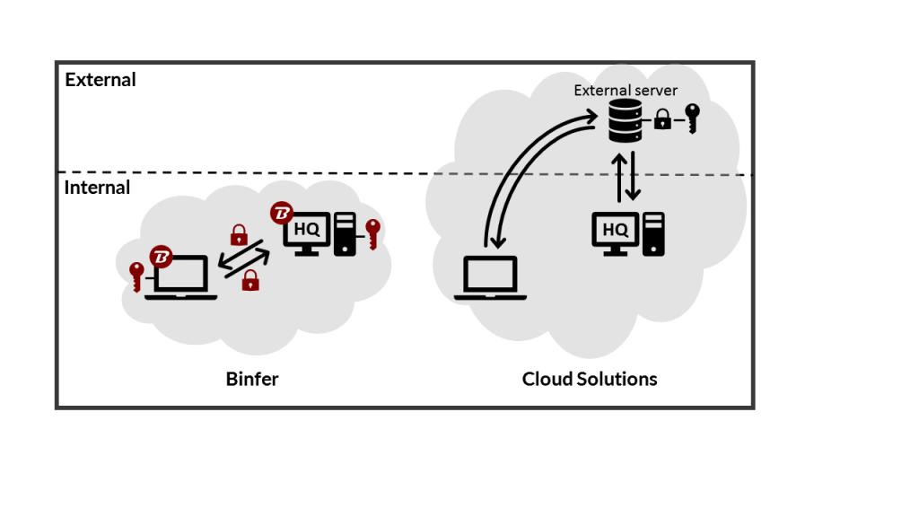 Binfer File Sharing VS Cloud FIle Sharing