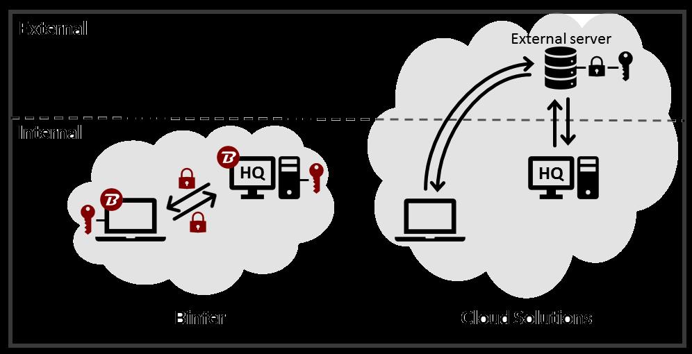 Binfer VS Cloud